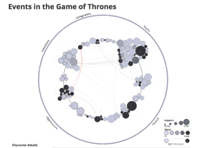 Game of Thrones network analysis