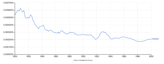 Chastity In Google NGram